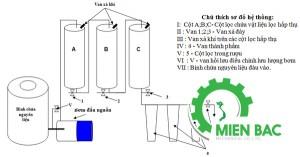 Cơ chế hoạt động của máy lọc rượu gạo