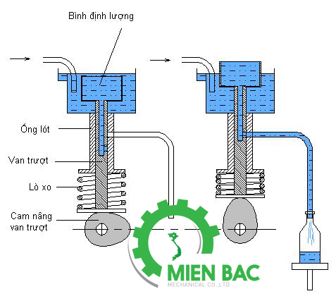 maymienbac-may-chiet-rot-dinh-luong-tot-re