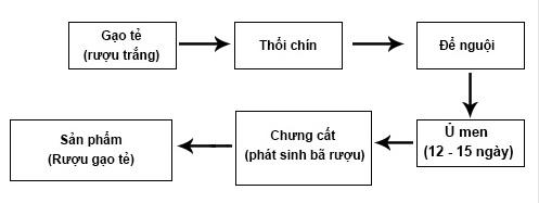 cach-nau-ruou-gao-que-truyen-thong-hai-hau
